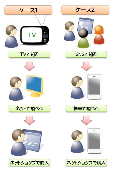 オムニチャネル戦略 事例ケース1